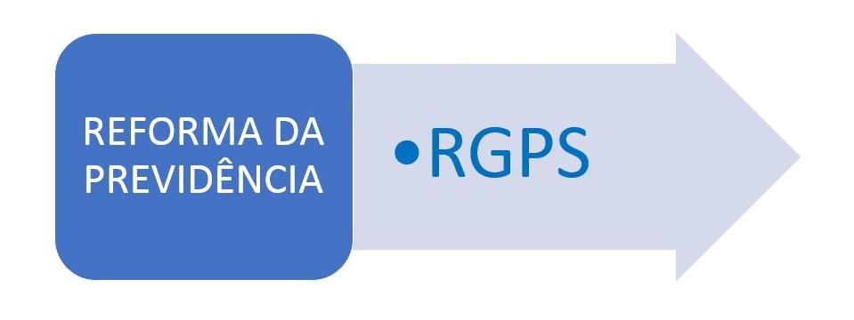 Reforma Bolsonaro: como ficam as regras do Regime Geral