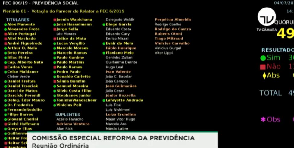 Por 36 a 13, reforma (PEC 6/19) é aprovada na comissão especial
